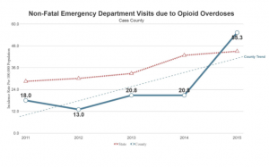 Graph of Non-Fatal ER visits due to Opioid Overdoses - Cass County, Indiana